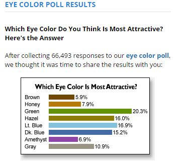 Favorite Eye Color Poll Results